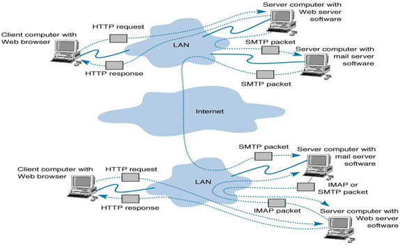 distributed dbms architecture. using 3 Tier Architecture.
